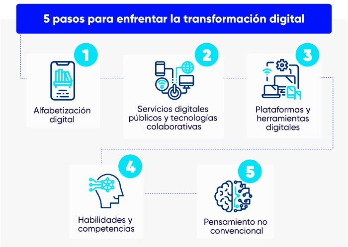 pasos para enfrentar la transformacion digital